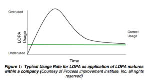 LOPA (Layer of Protection Analysis) | LOPA: Performed When and by Whom | Process Improvement Institute