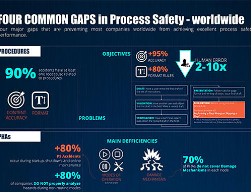 New Infographic Poster in Free Resources – Four Common Gaps in Process Safety (Worldwide)