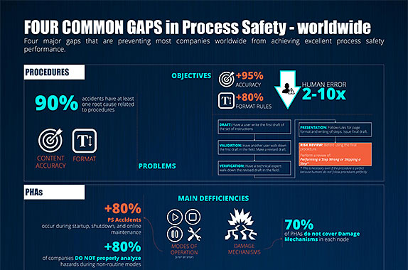 Four Common Gaps in Process Safety (Worldwide) - Infographic Poster | Process Improvement Institute