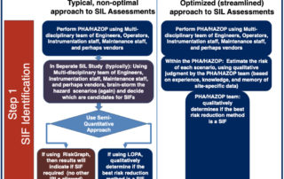 POSTER - A Proven Streamlined Approach to SIL Assessment Requirements | Process Improvement Institute